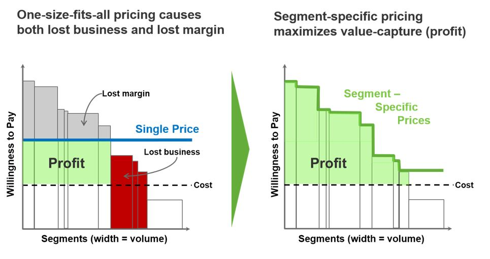 Comparing Pricing Models